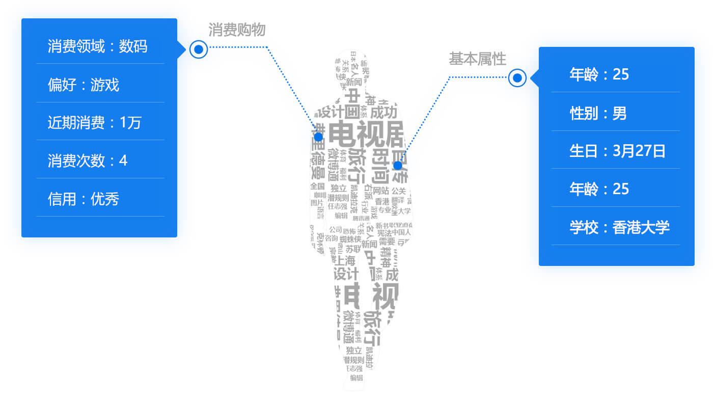 目标客户画像 ppt素材